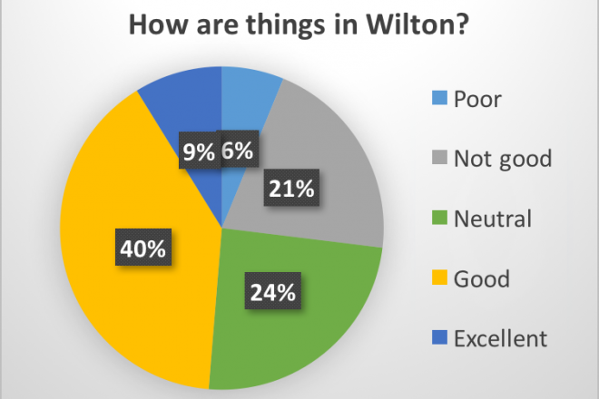 SURVEY RESULTS:  How Are Things in Wilton?
