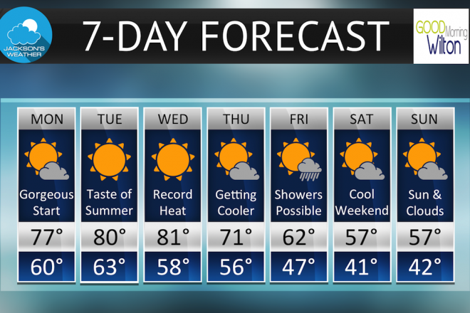 Wilton's 7-Day Weather Forecast: Week of Oct. 17-23, 2016