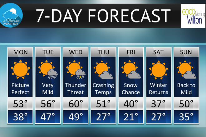 Wilton's 7-Day Forecast:  Hot or Cold? The Weather Can't Decide