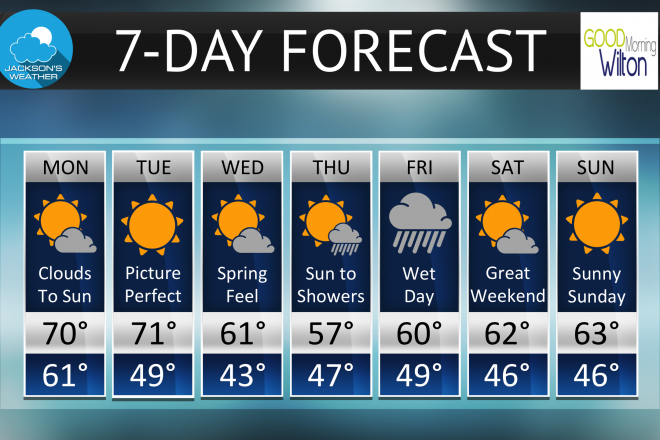 May Weather Starts Off Beautifully, But Then…