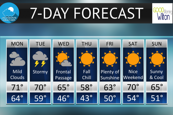 """""""Unsettled Week"""" For Wilton Weather–Oct. 23-29"""