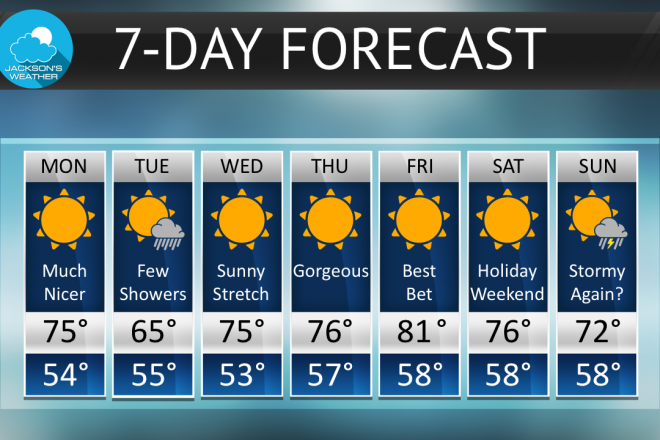 Warmer and Sunnier Weather This Week